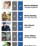 ACMC Weekly Top 40 (09 May, 2011)