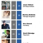 ACMC Weekly Top 40 (16 May, 2011)