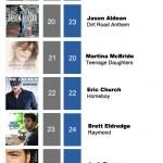 ACMC Weekly Top 40 (16 May, 2011)