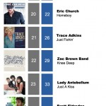 ACMC Weekly Top 40 (23 May, 2011)