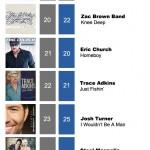 ACMC Weekly Top 40 (30 May, 2011)