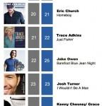 ACMC Weekly Top 40 (06 June, 2011)
