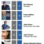 ACMC Weekly Top 40 (06 June, 2011)