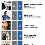 ACMC Weekly Top 40 (13 June, 2011)