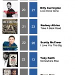 ACMC Weekly Top 40 (27 June, 2011)