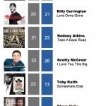ACMC Weekly Top 40 (27 June, 2011)