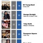 ACMC Weekly Top 40 (11 July, 2011)