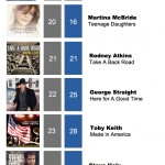 ACMC Weekly Top 40 (4 July, 2011)