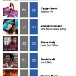 ACMC Weekly Top 40 (22 Aug, 2011)