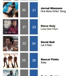 ACMC Weekly Top 40 (05 Sept, 2011)