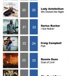 ACMC Weekly Top 40 (19 Sept, 2011)