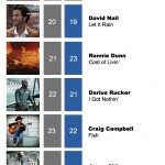 ACMC Weekly Top 40 (26 Sept, 2011)