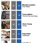 ACMC Weekly Top 40 (10 Oct, 2011)
