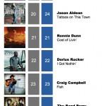 ACMC Weekly Top 40 (03 Oct, 2011)