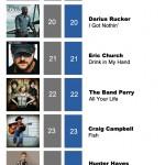 ACMC Weekly Top 40 (17 Oct, 2011)