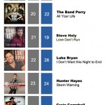 ACMC Weekly Top 40 (24 Oct, 2011)