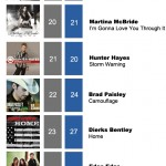 ACMC Weekly Top 40 (14 Nov, 2011)