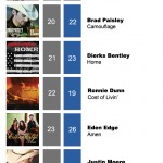 ACMC Weekly Top 40 (28 Nov, 2011)