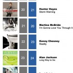 ACMC Weekly Top 40 (7 Nov, 2011