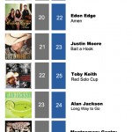 ACMC Weekly Top 40 (12, Dec 2011)