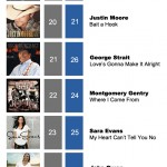 ACMC Weekly Top 40 (19, Dec 2011)