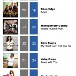 ACMC Weekly Top 40 (26, Dec 2011