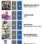 ACMC Weekly Top 40 (16, Jan 2012)