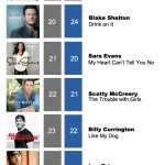 ACMC Weekly Top 40 (30, Jan 2012)