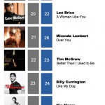 ACMC Weekly Top 40 (13 Feb 2012)