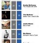 ACMC Weekly Top 40 (20, Feb 2012