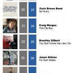 ACMC Weekly Top 40 (27, Feb 2012)