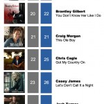 ACMC Weekly Top 40 (05, March 2012