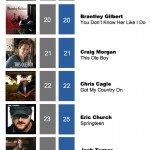 ACMC Weekly Top 40 (12, March 2012)