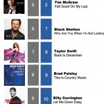 ACMC Weekly Top 40 (26 March, 2012)