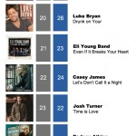 ACMC Weekly Top 40 (02 April, 2012)